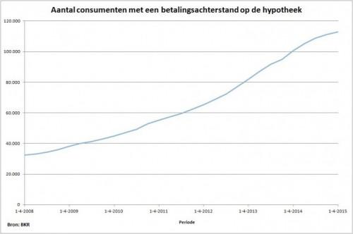 hypotheekbarometer